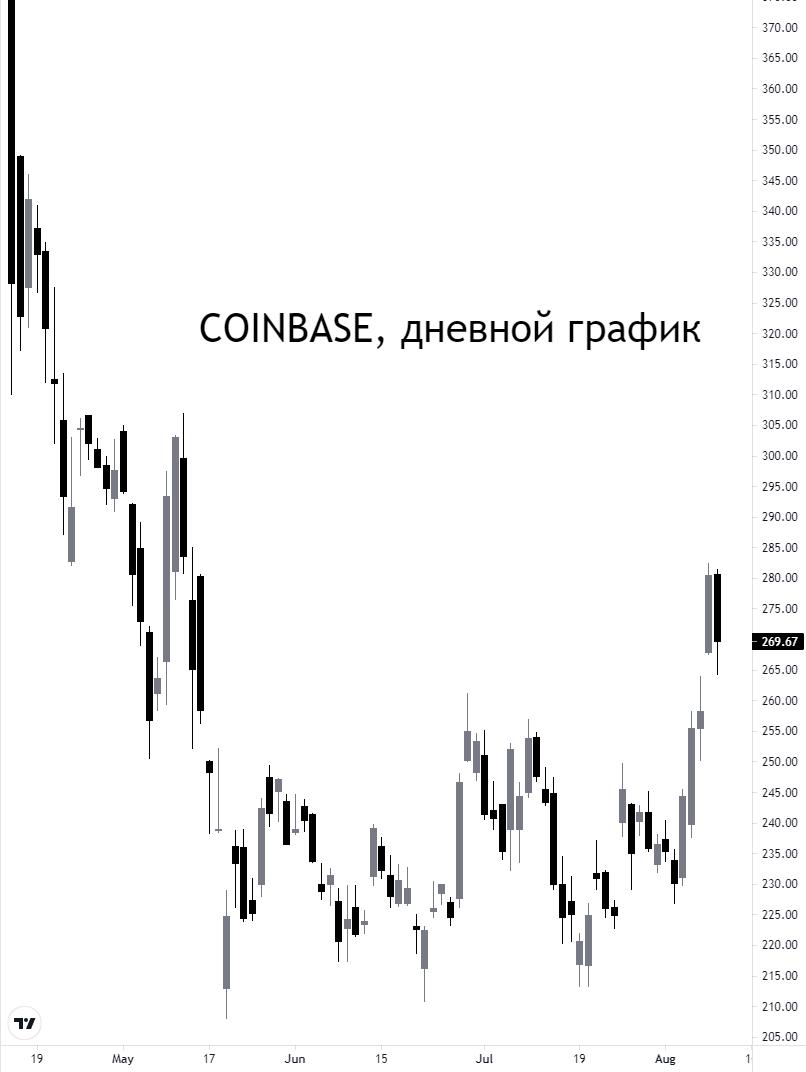 Выручка Coinbase увеличилась на 1000%. Что ждать дальше