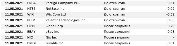 Отчеты компаний на 11 августа