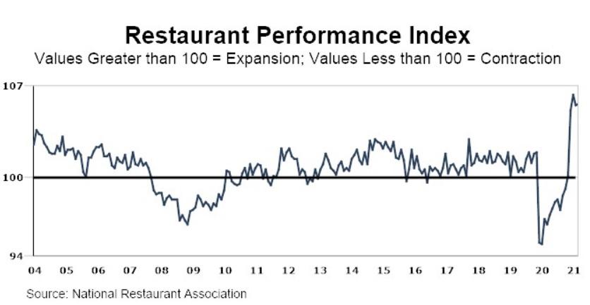 Успеть заработать на ресторанах. Топ-5 акций на ближайшую осень
