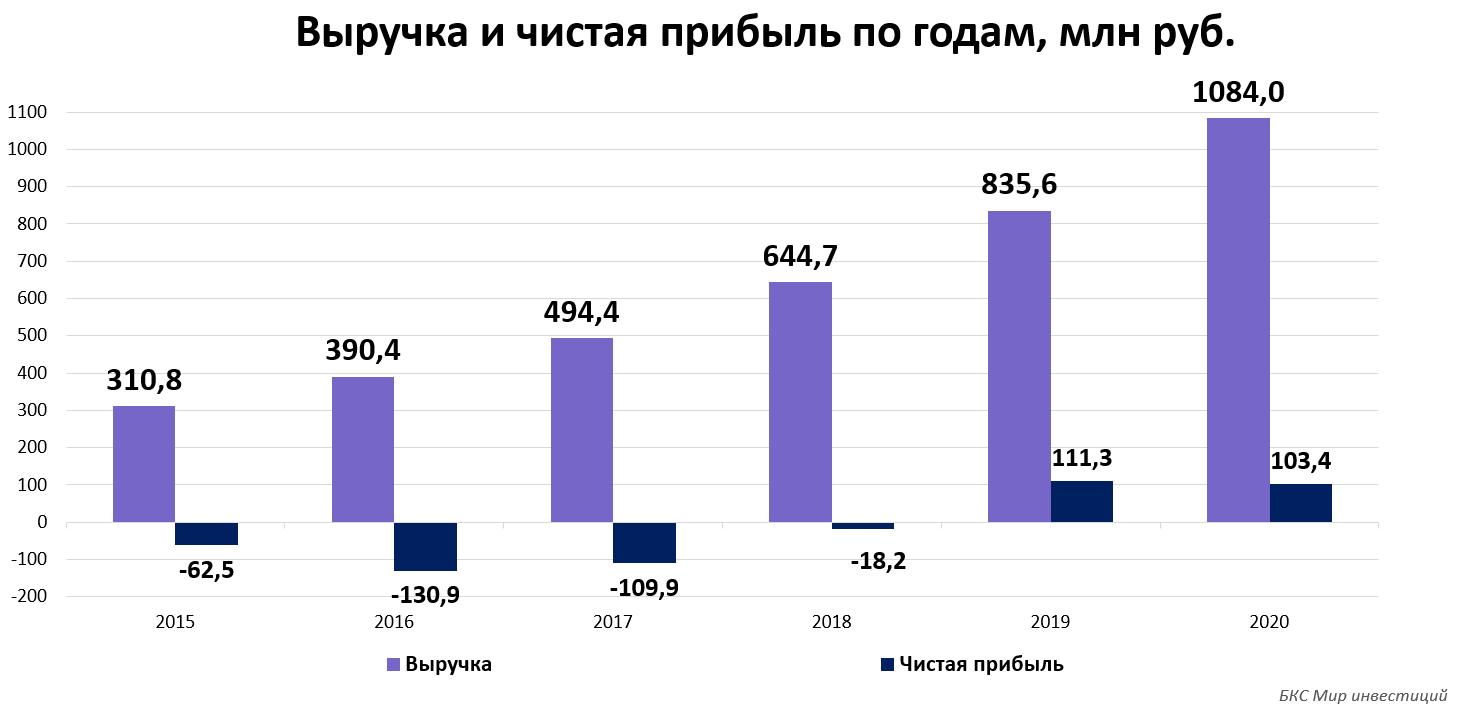 Что происходит с акциями ИСКЧ. Российский биотех с конца июля вырос на 119%