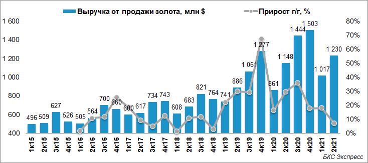Отчет Полюса за II квартал. Драйвер роста выручки — цены на золото