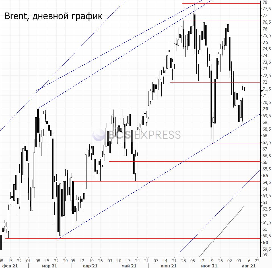 Цены на нефть возобновили снижение