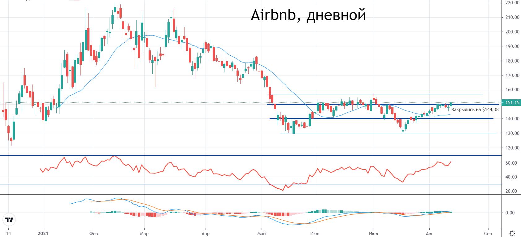 Акции Airbnb падают после отчета. Какие перспективы