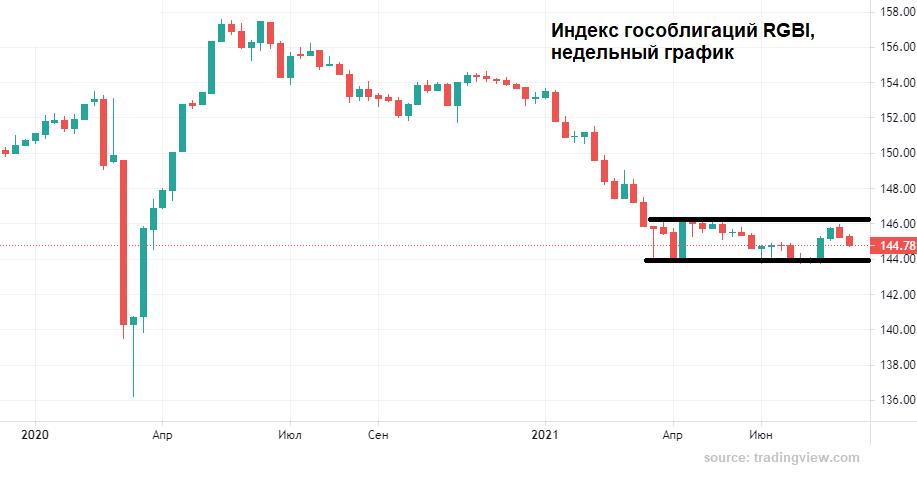 Доводов у продавцов рубля недостаточно