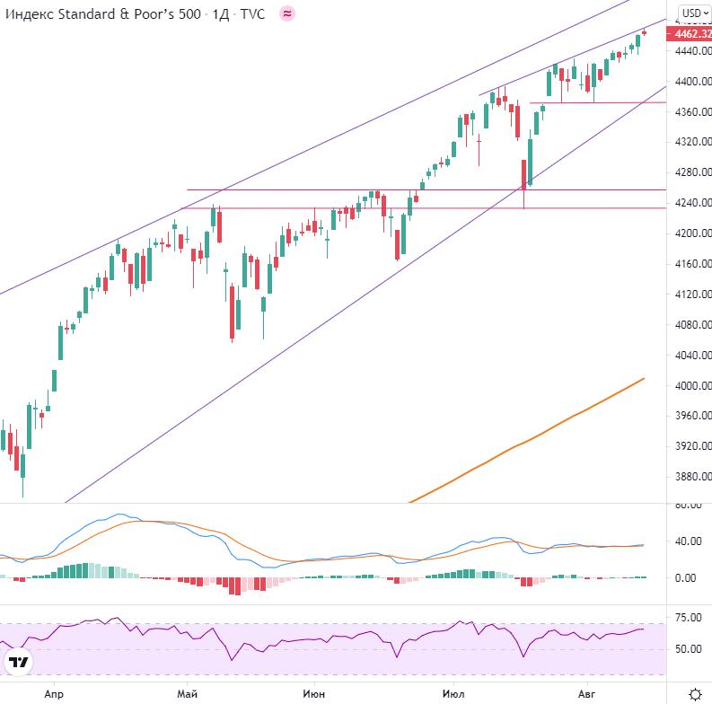 Рынок США. Новый день — новые максимумы
