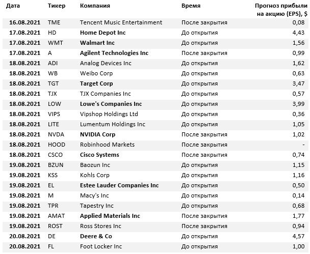Календарь отчетности иностранных компаний (16–20 августа)