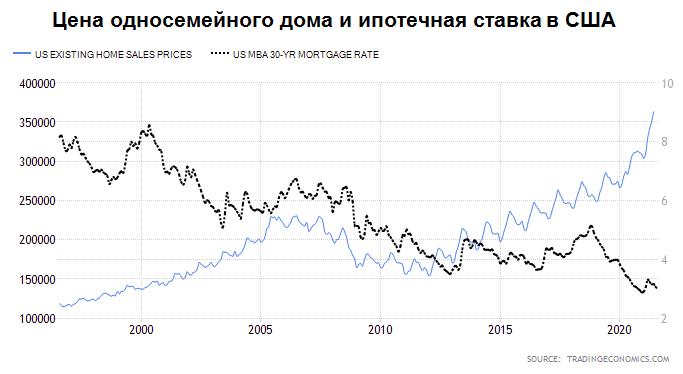 У них там тоже, что у нас. Рекордные цены на жилье в США свели на нет преимущества низких ставок