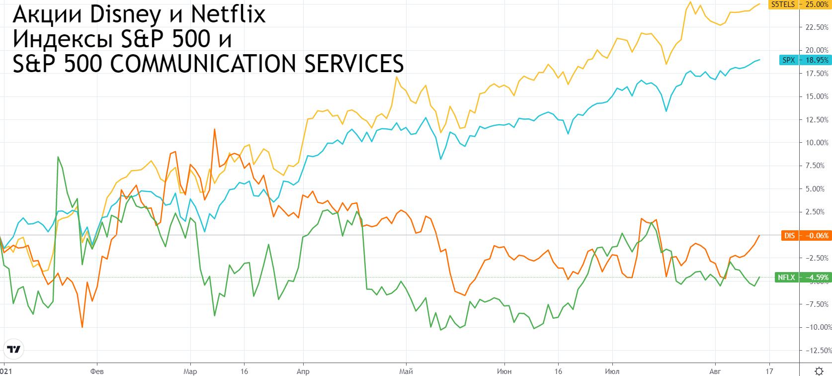 Netflix vs Disney. Чьи акции ловить после отчета