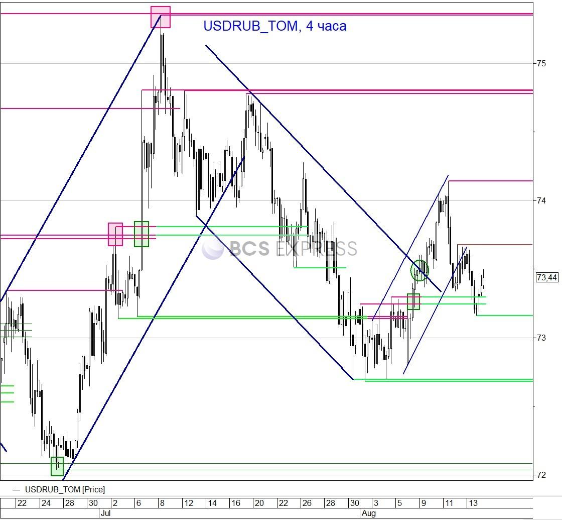 Рубль возобновил снижение из-за ухудшения ситуации на мировых рынках