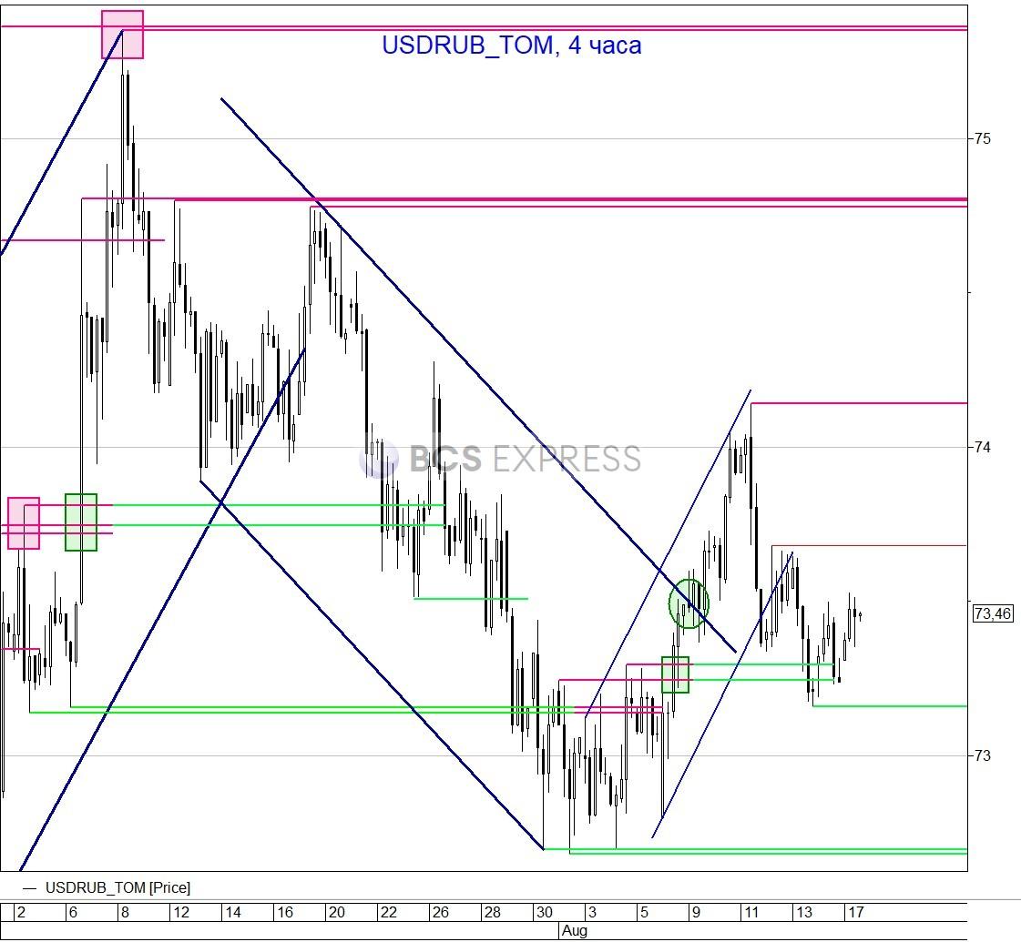 Рубль пытается преодолеть давление мировых рынков