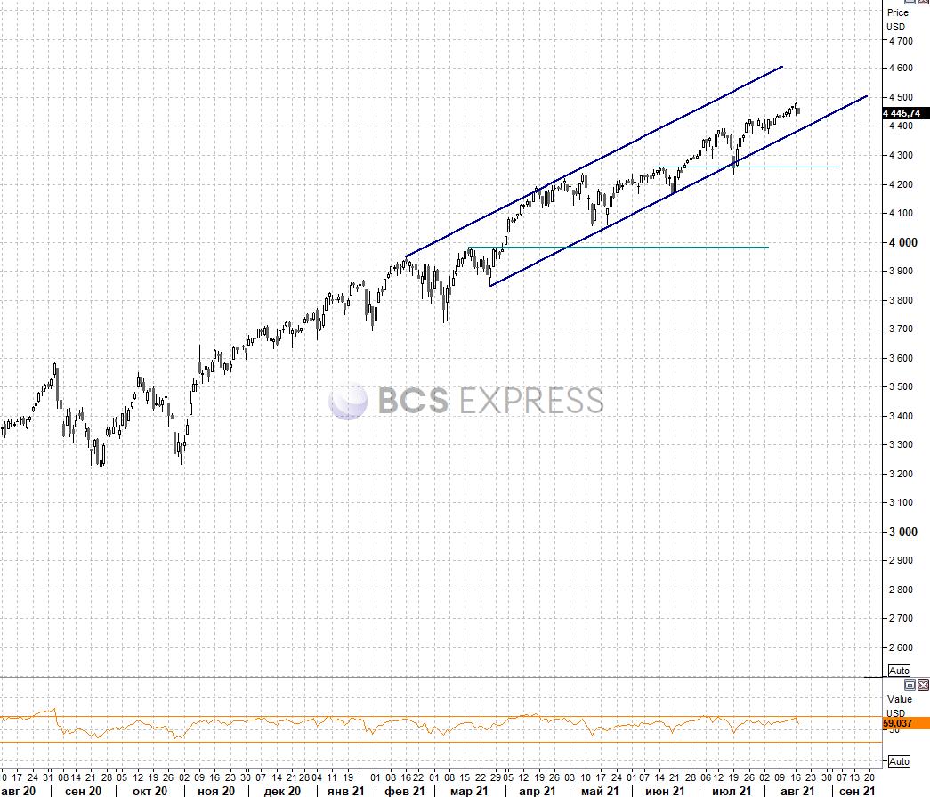 Рынок США. Китайские риски на повестке дня