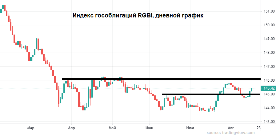 Что же на стороне рубля