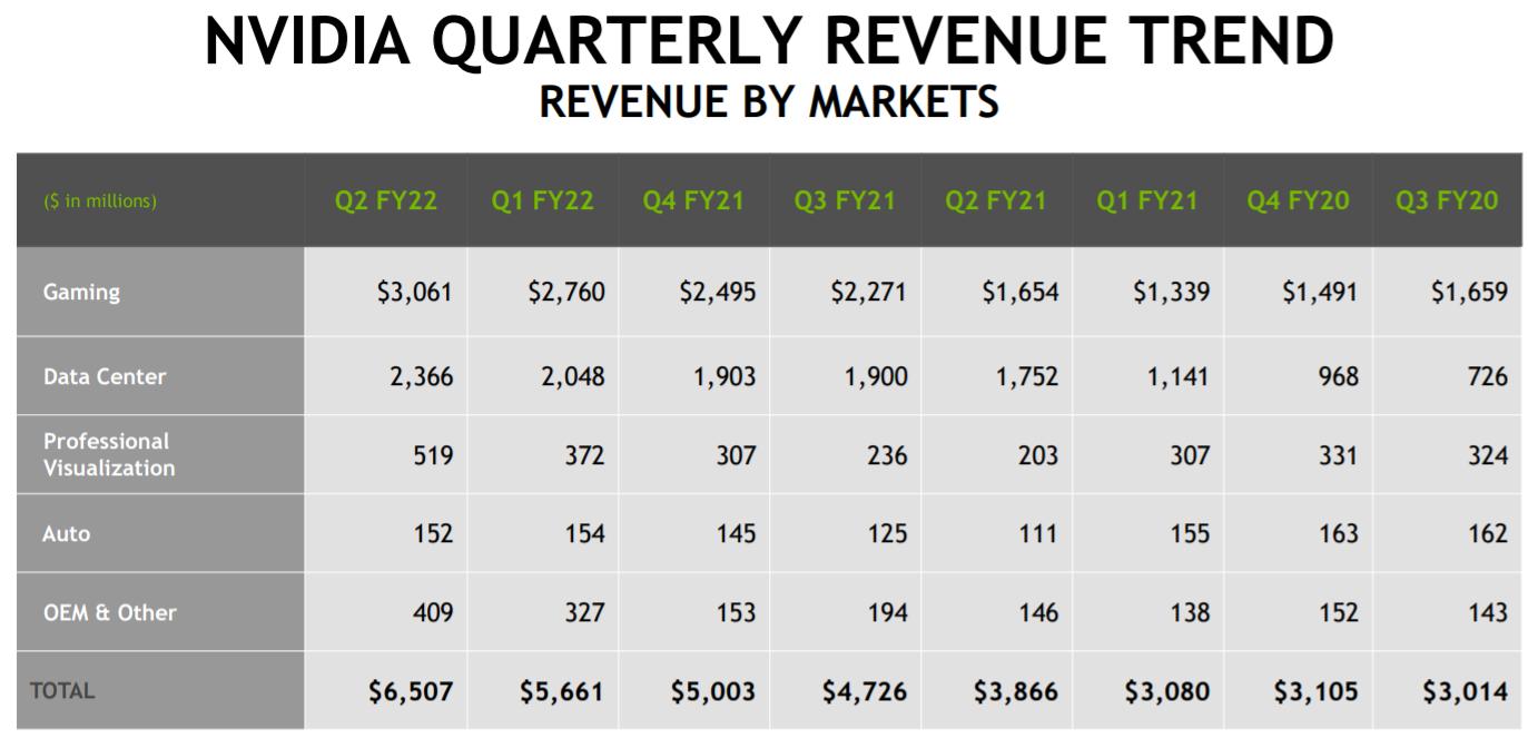 У NVIDIA рекордные квартальные результаты. А у акций?
