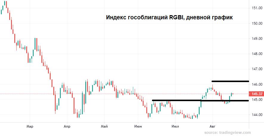 Предел ослабления рубля