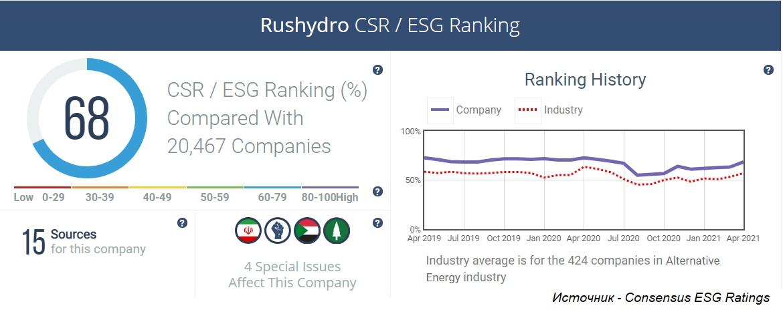 Почему иностранцы так любят акции РусГидро