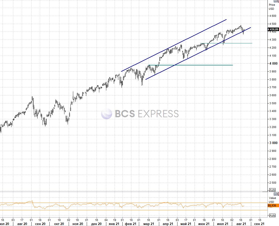 Рынок США. Инвесторы оценивают технические факторы и риски