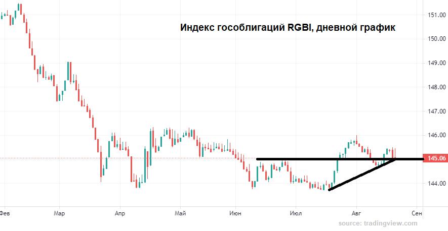 Рубль все сказал