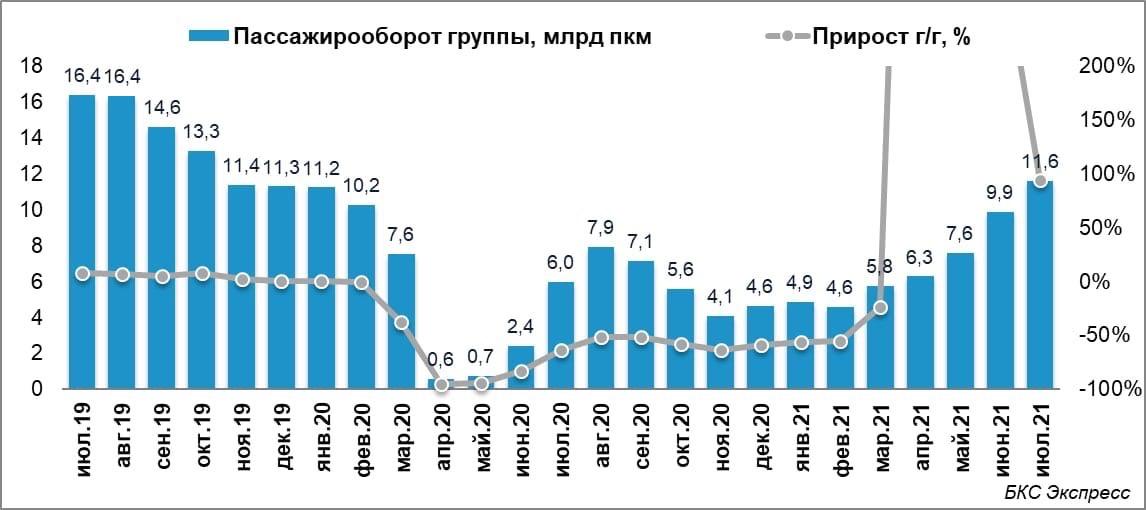 Аэрофлот в июле увеличил перевозки пассажиров в 1,8 раза