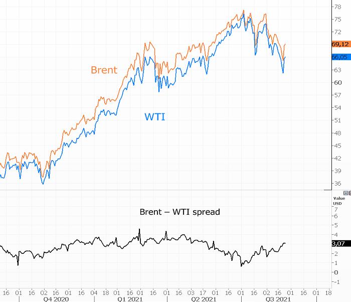 США продают нефть из резерва. Как это отразится на ценах
