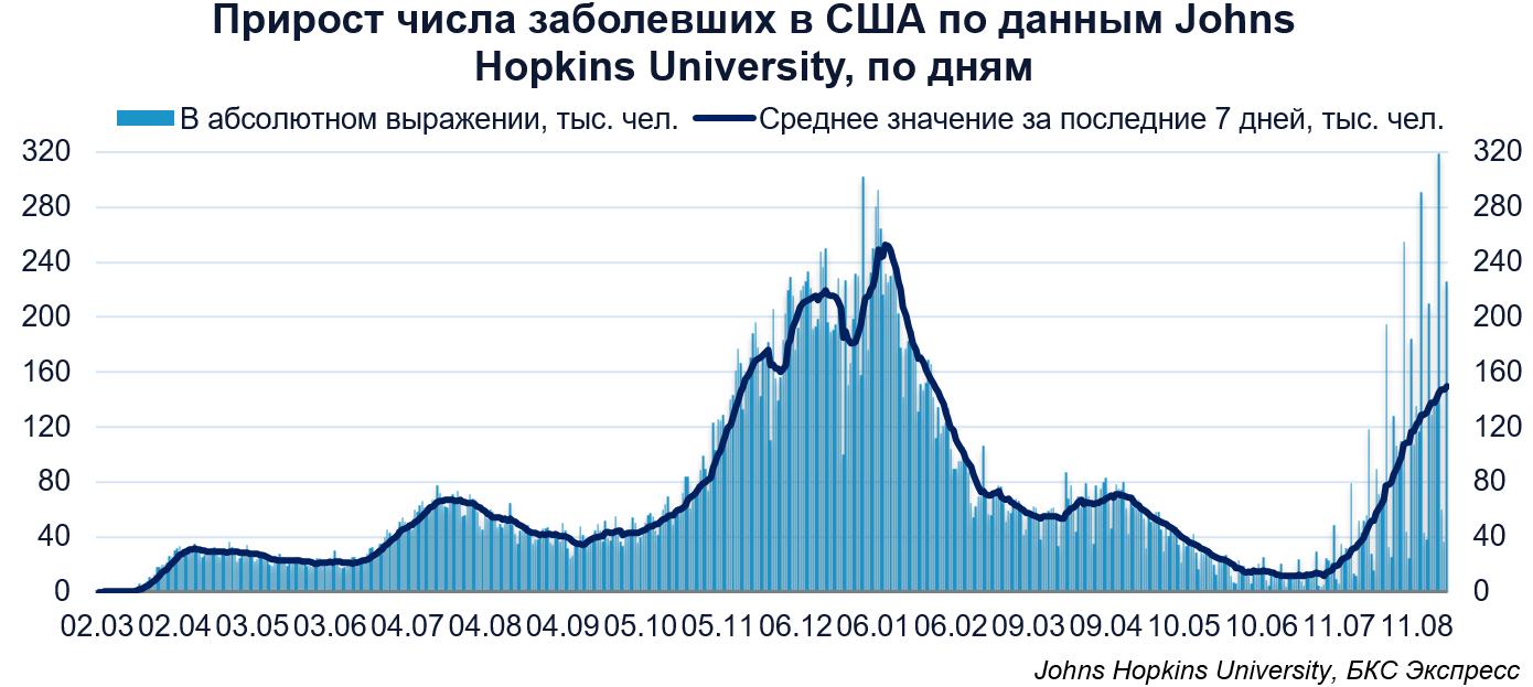 Коронавирус. Темпы роста числа заболевших в России снижаются