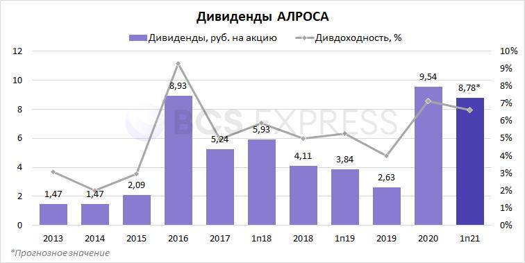 АЛРОСА определится с дивидендами 26 августа. Чего ожидать