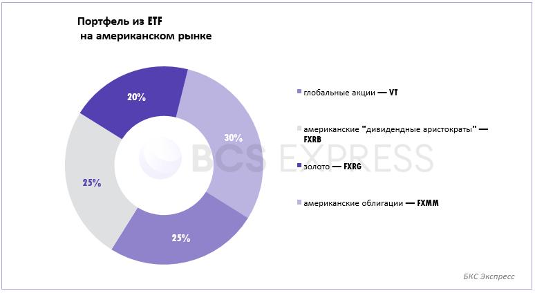 Портфель ETF для пассивного инвестора