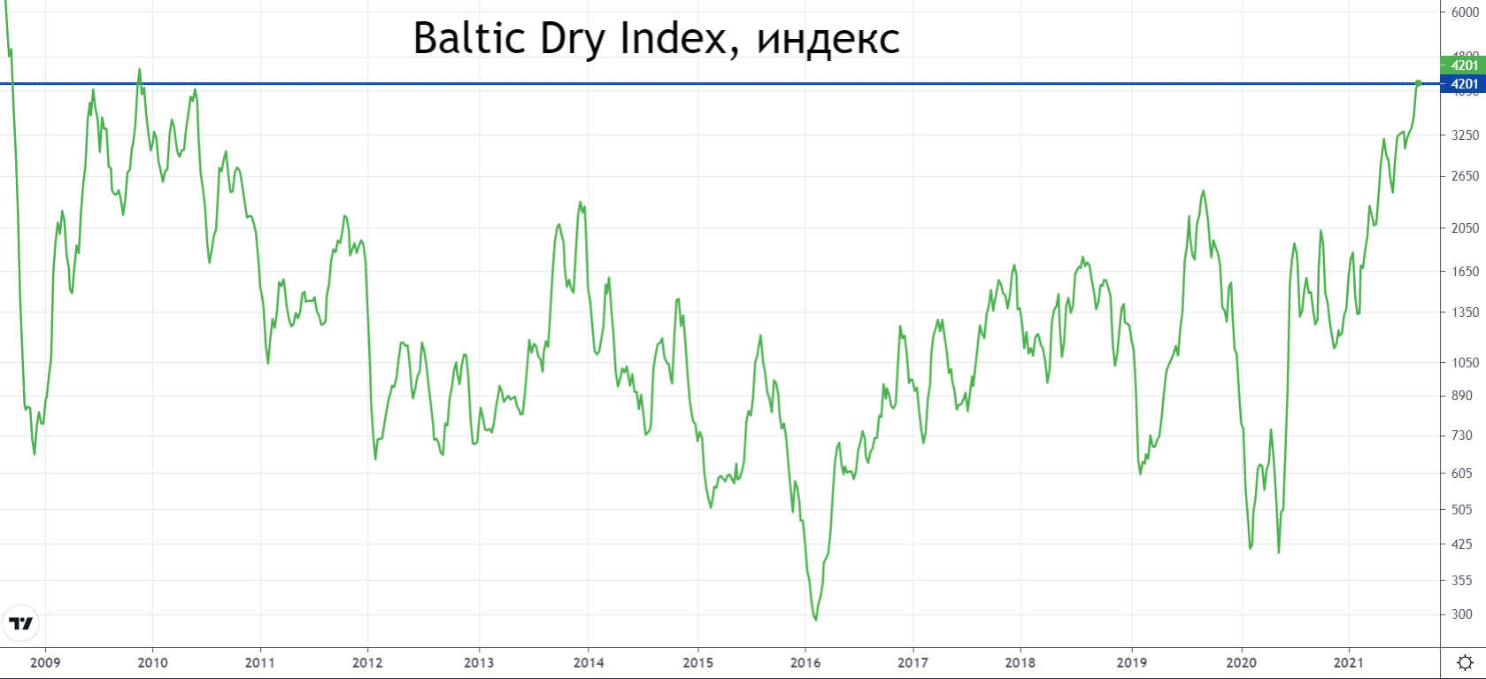 Поднять паруса: индекс Baltic Dry обновляет 11-летние максимумы