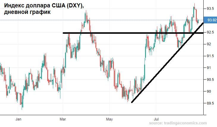 Рубль ведут на уровень