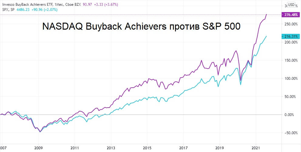 Акции с байбэками от 10%: выгодная альтернатива дивидендам