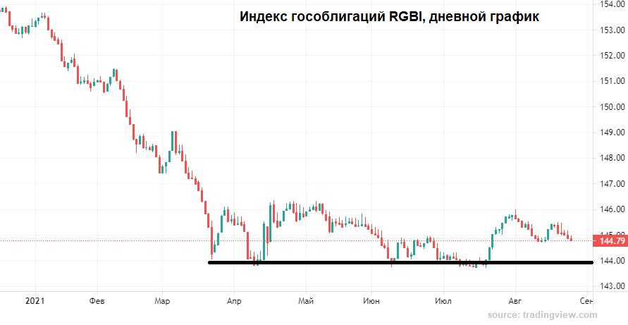 Трудности рубля
