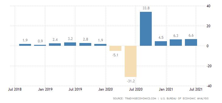 Рынок США. В фокусе — данные по ВВП