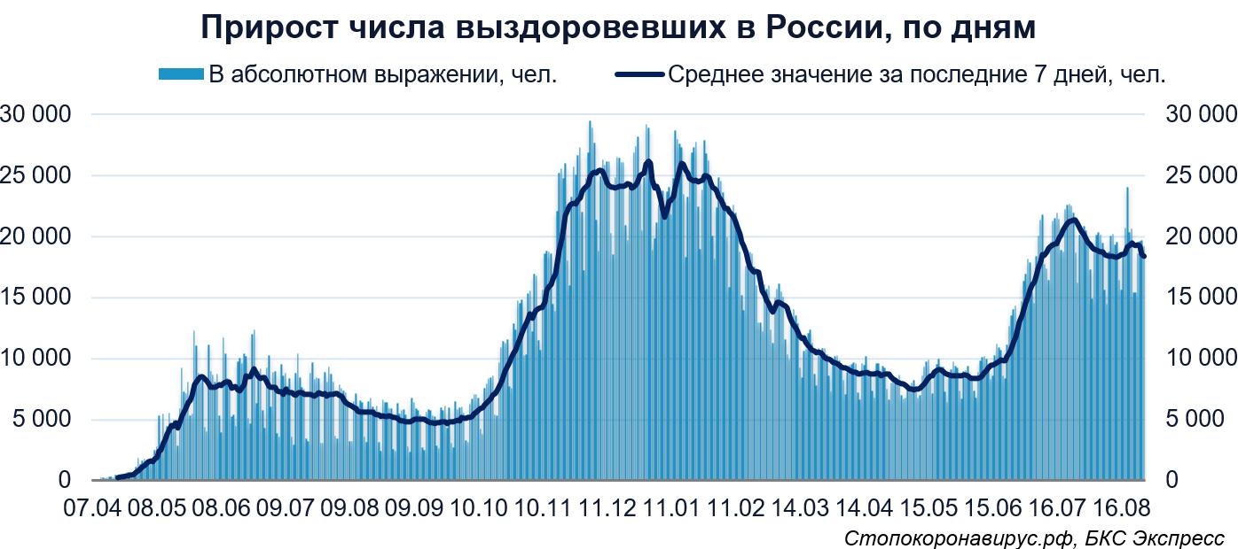 Коронавирус. В России пятый день подряд суточный прирост заболевших ниже 20 000