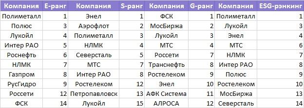 Самые «зеленые» акции России: их оценят нерезиденты