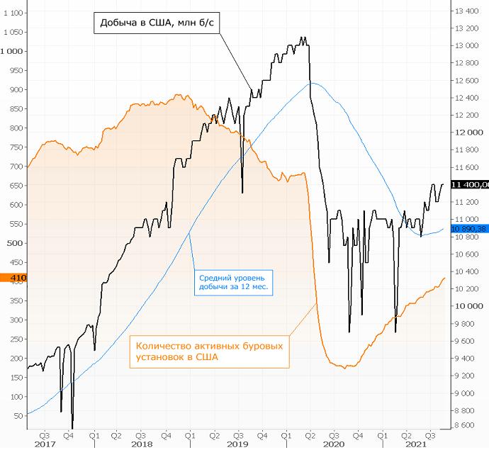 ФРС, ураган и ОПЕК+. Почему нефть продолжает расти
