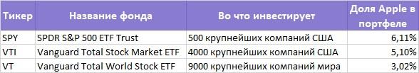 Акции не для всех. Порог входа — от 7 млн рублей