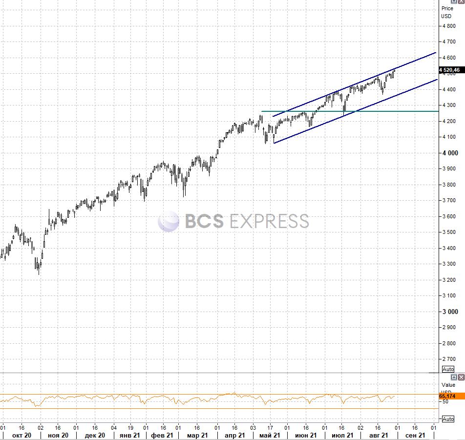 Рынок США. Неделя богата на данные по экономике, S&P 500 на сопротивлении