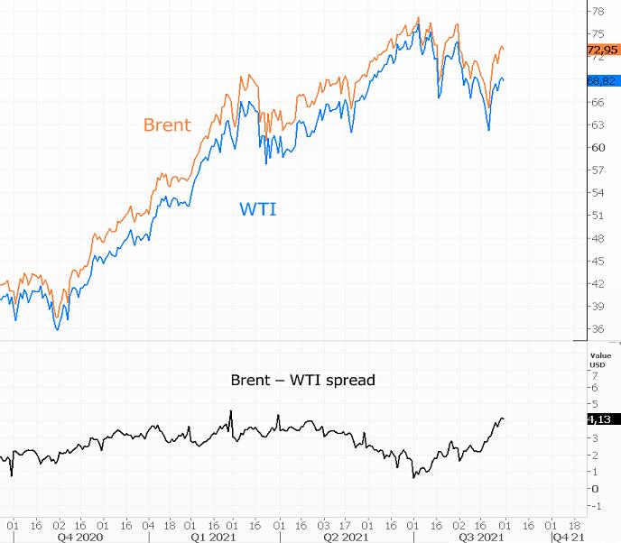 Рынок нефти переключается на ОПЕК+