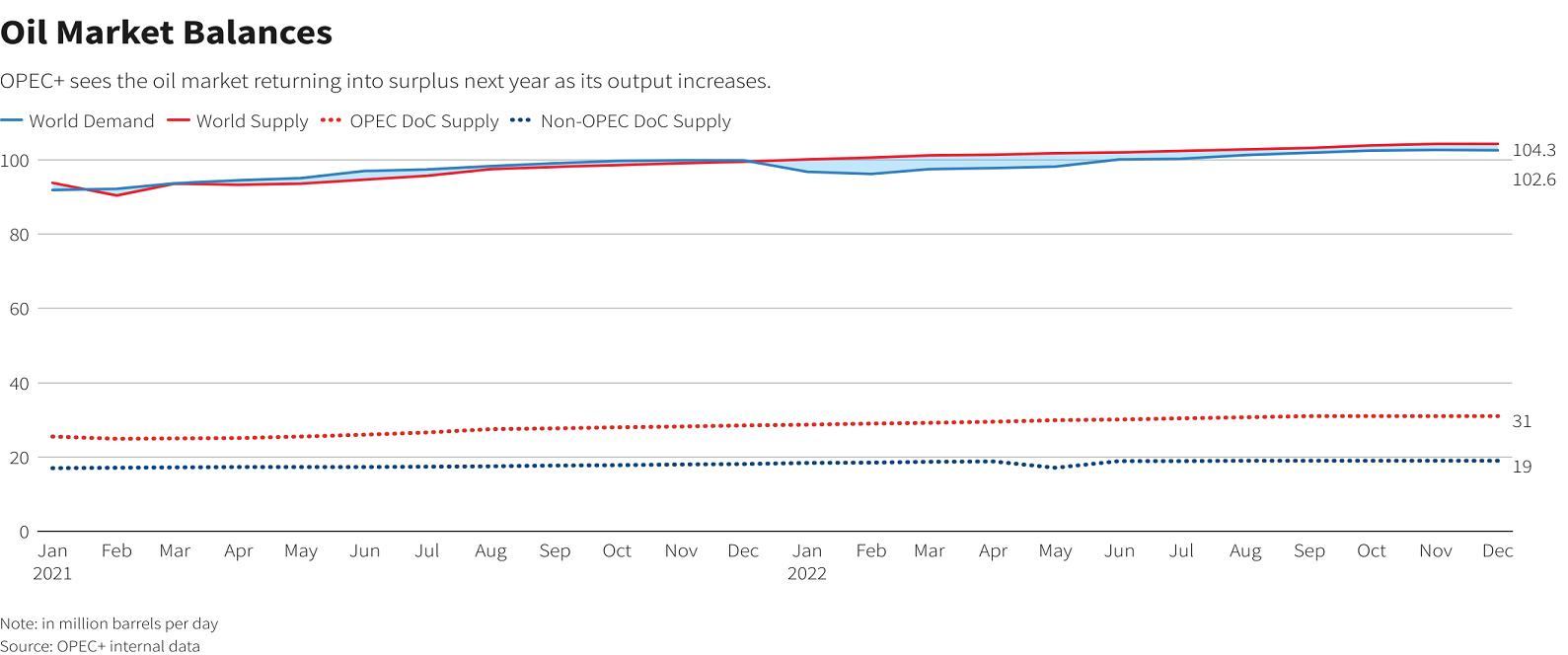 Нефть замедлилась в преддверии ОПЕК+