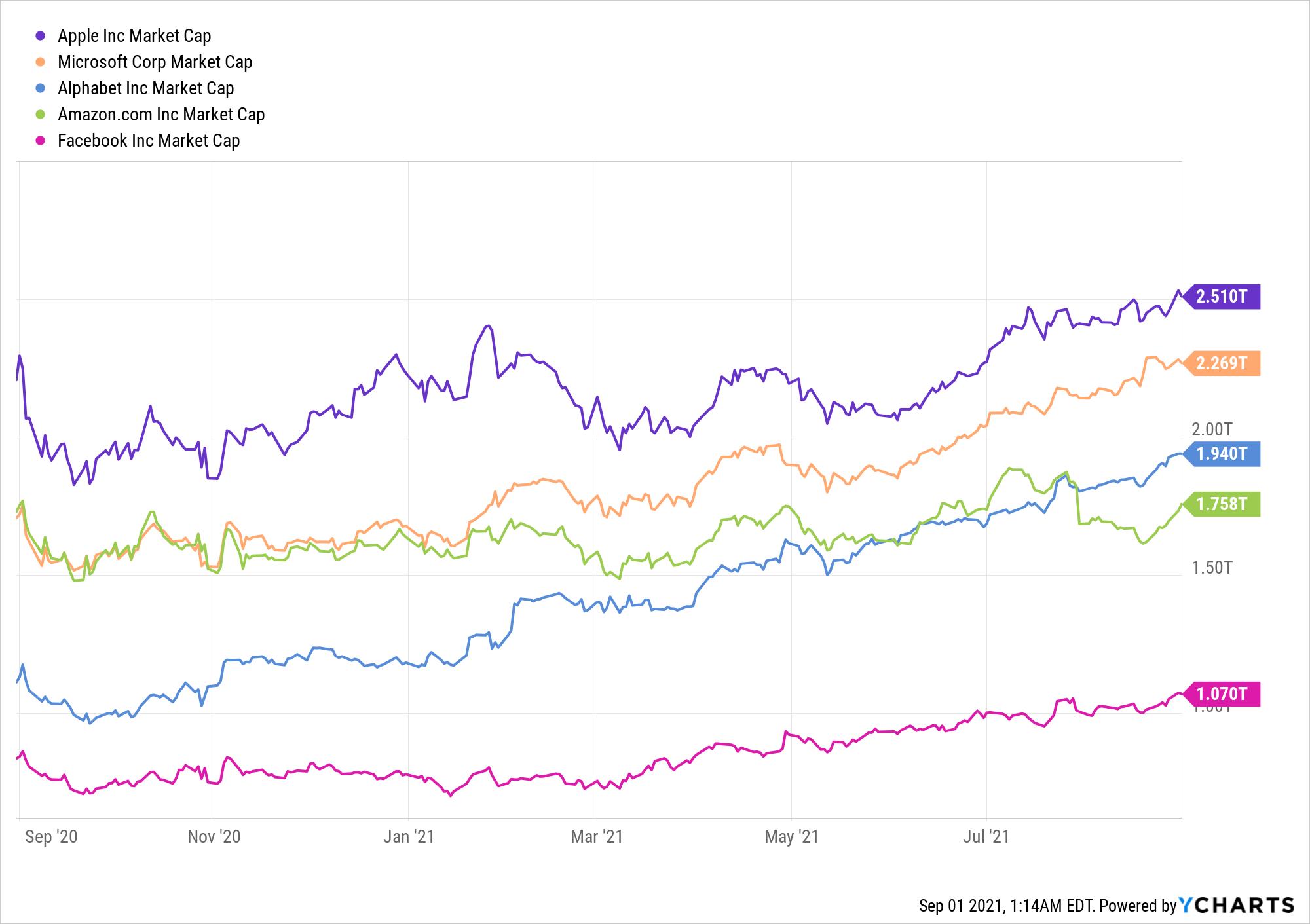 Apple стала первой компанией с капитализацией более $2,5 триллионов