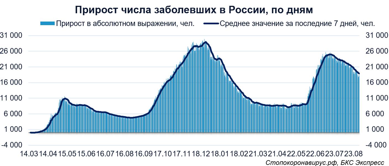 Коронавирус. В России сентябрь начался с роста заболевших