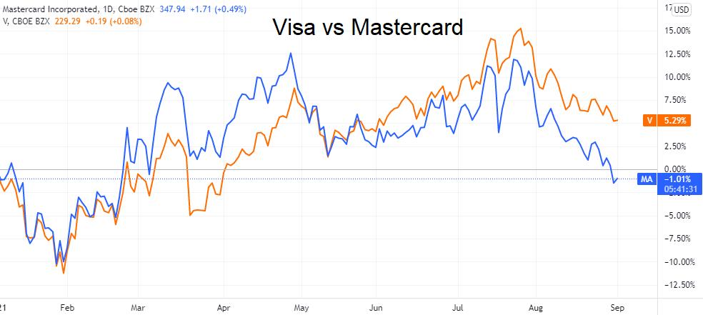 Акции Mastercard летят в неизвестность. Есть ли поводы для паники