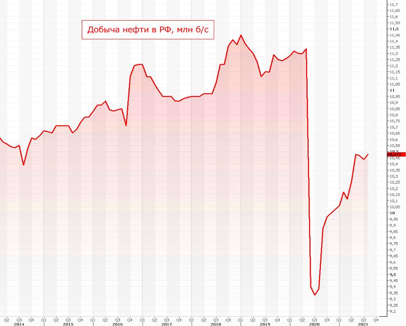 ОПЕК и Россия увеличивают добычу. А что в США?