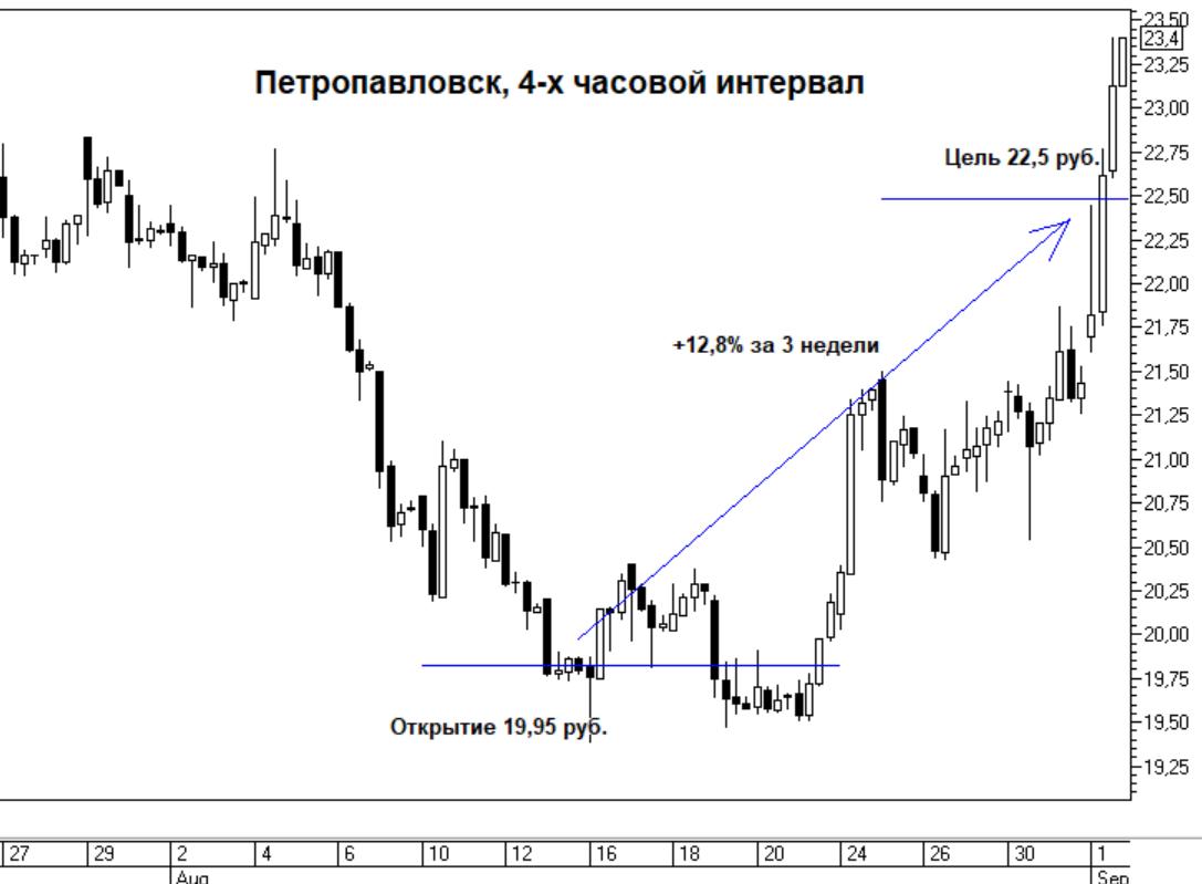 Инвестиционная идея в акциях Петропавловска завершилась