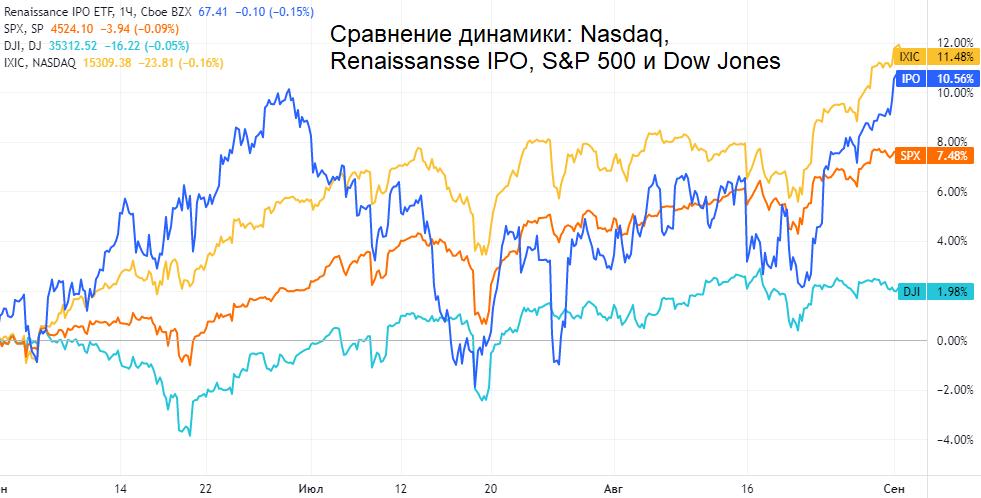 Итоги лета на рынке IPO. Сколько заработали и потеряли инвесторы