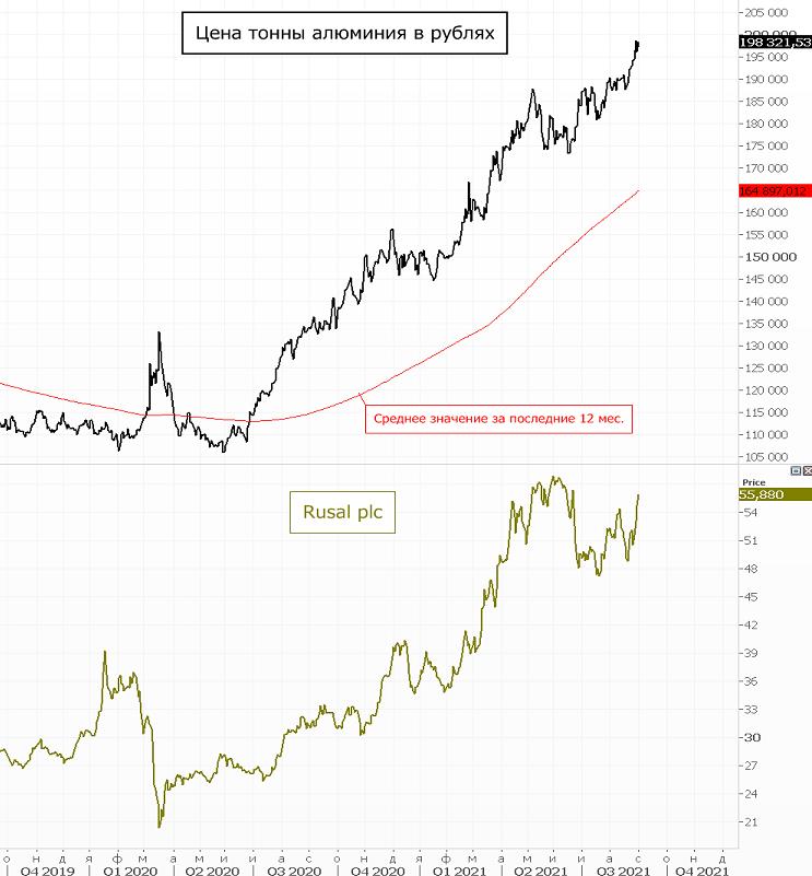 Акции Русала отыграли падение из-за пошлин