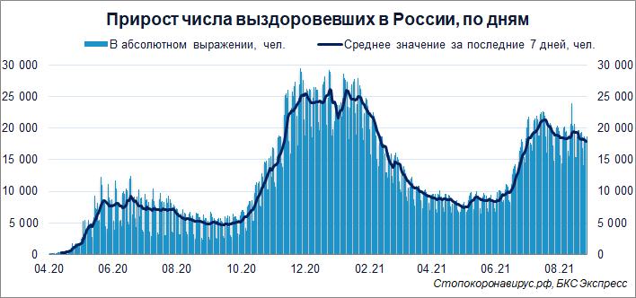 Коронавирус. Количество заболевших в России снижается