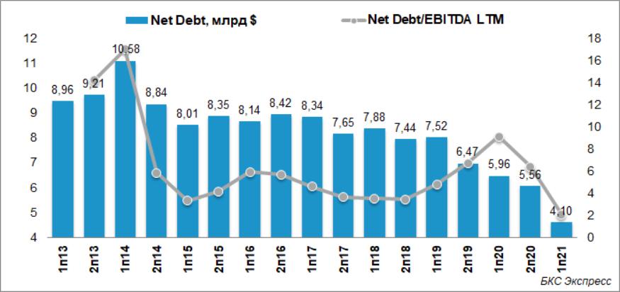РУСАЛ может сократить долг перед Сбербанком