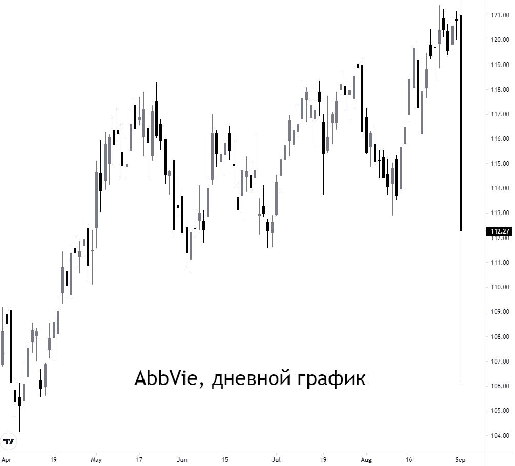 Почему упали акции AbbVie и что может быть дальше