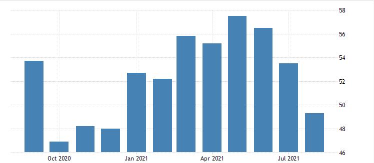В России зафиксирован первый спад в сфере услуг с декабря 2020