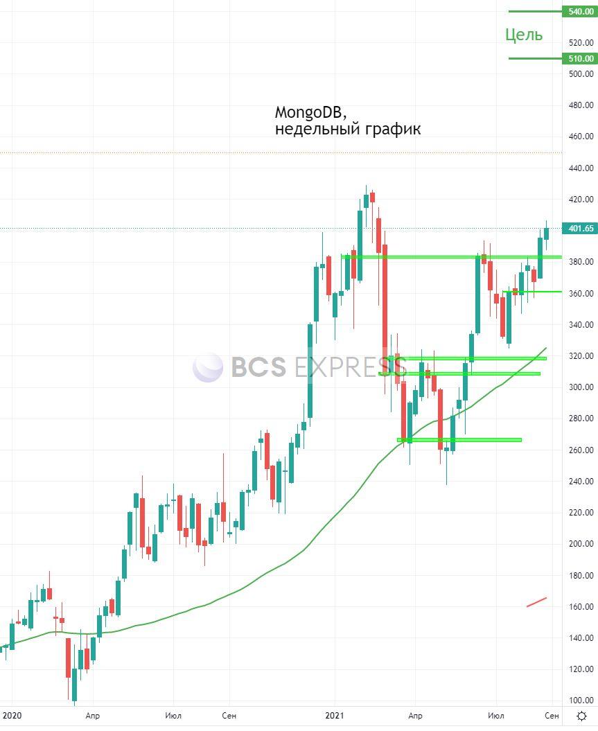 Акции MongoDB взлетели на 13% после отчета. Обзор и прогнозы